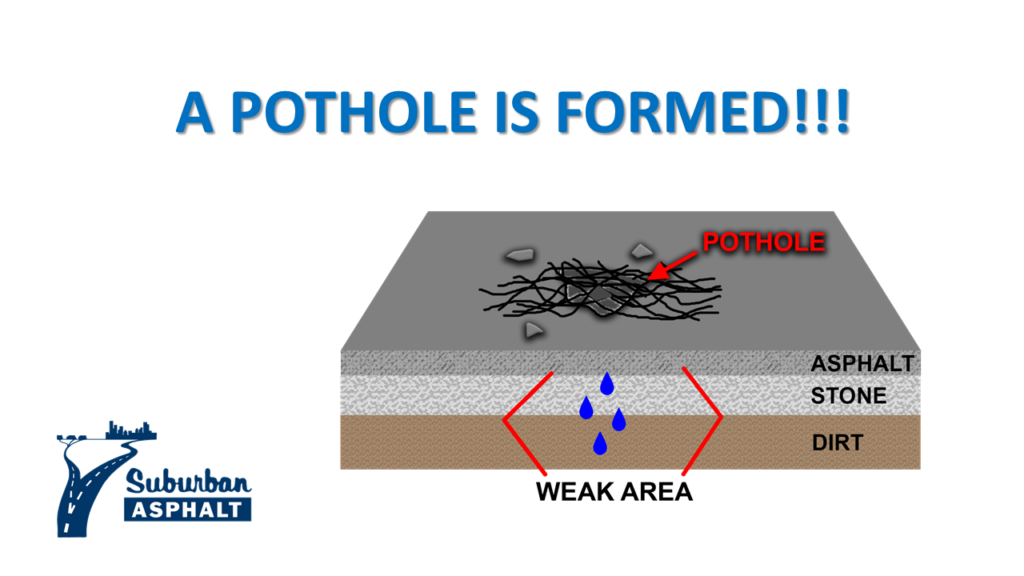 A Pothole Is Formed