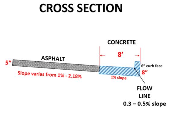 designed cross section